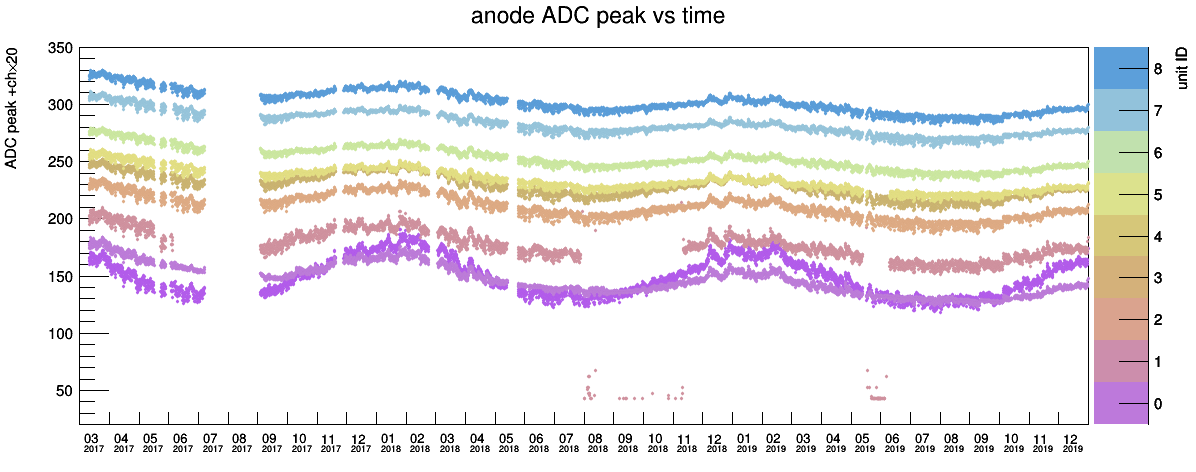 adcpeak-vs-time.png
