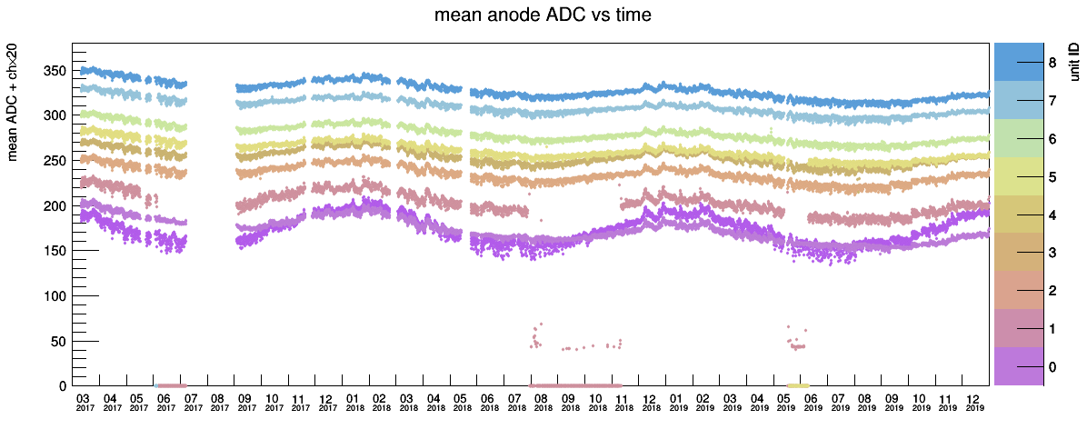 avadc-vs-time.png
