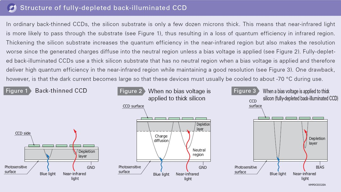 back-illuminated-CCD.JPG